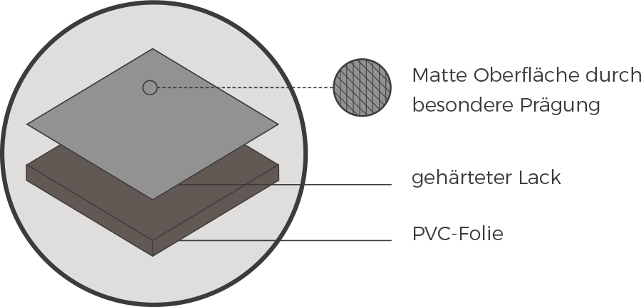 E-Beam Elektronenstrahlhärtung: Lacke gehärtet durch Elektronenstrahlung